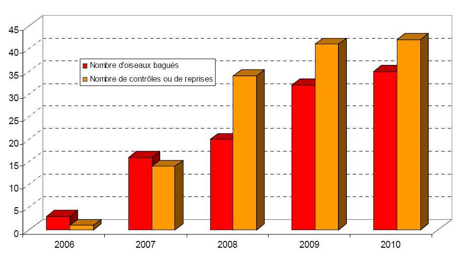 http://files.biolovision.net/franche-comte.lpo.fr/userfiles/proteger/Protectionespces/Plansactions/BilancontrleMR.jpg