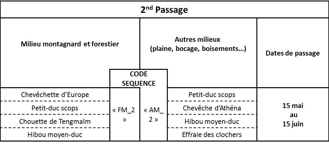 http://files.biolovision.net/observatoire-rapaces.lpo.fr/userfiles/EnquteRapacesNocturnes/Tableau3.jpg