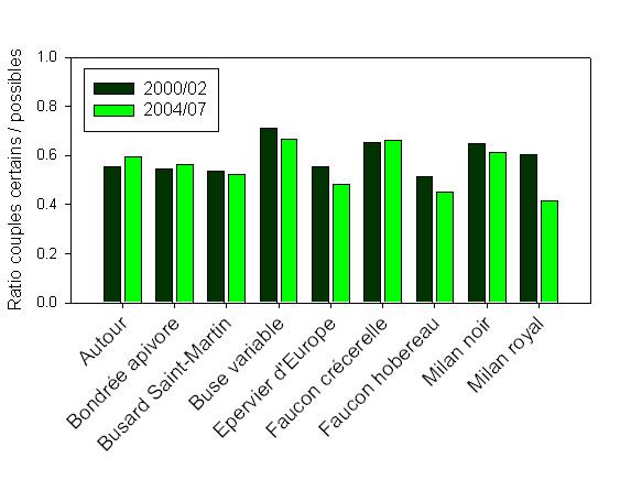 http://files.biolovision.net/observatoire-rapaces.lpo.fr/userfiles/Figure3.jpg
