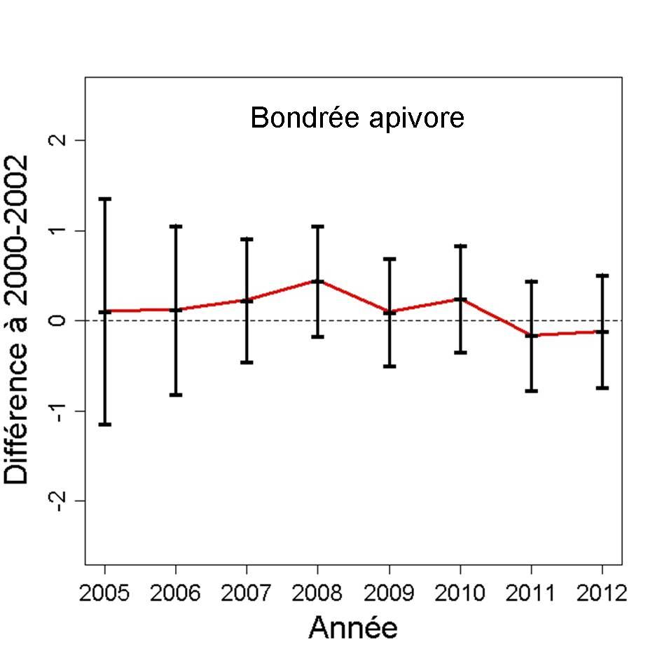 http://files.biolovision.net/observatoire-rapaces.lpo.fr/userfiles/bulletins/201315BOAPGraph.jpg