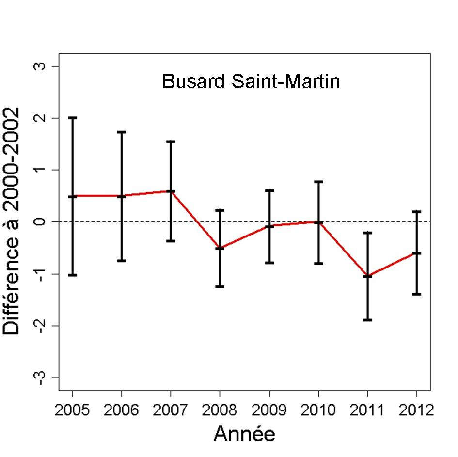 http://files.biolovision.net/observatoire-rapaces.lpo.fr/userfiles/bulletins/201315BUSMGraph.jpg