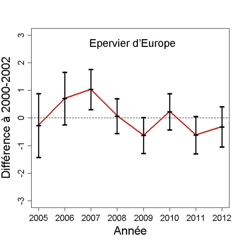 http://files.biolovision.net/observatoire-rapaces.lpo.fr/userfiles/bulletins/201315EPEUGraph.jpg