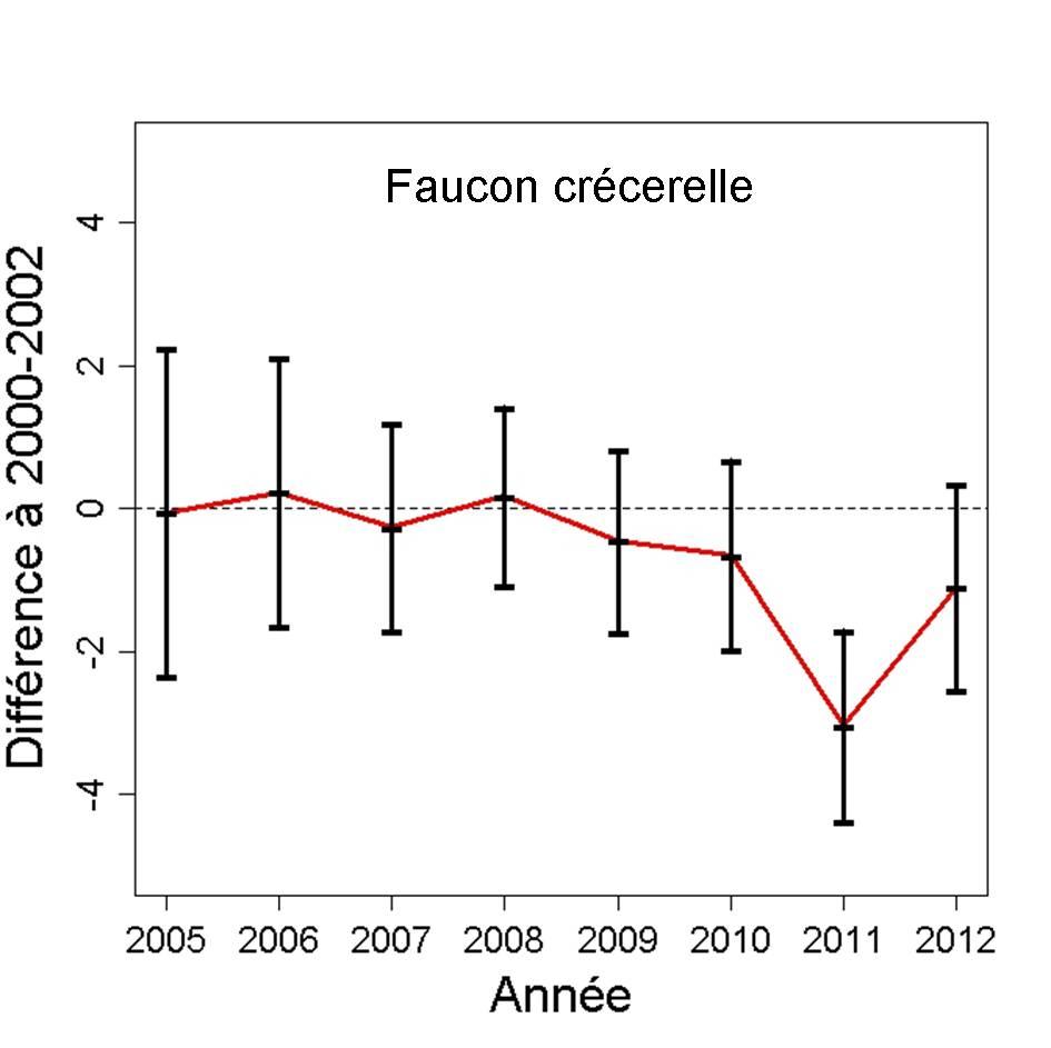 http://files.biolovision.net/observatoire-rapaces.lpo.fr/userfiles/bulletins/201315FACEGraph.jpg