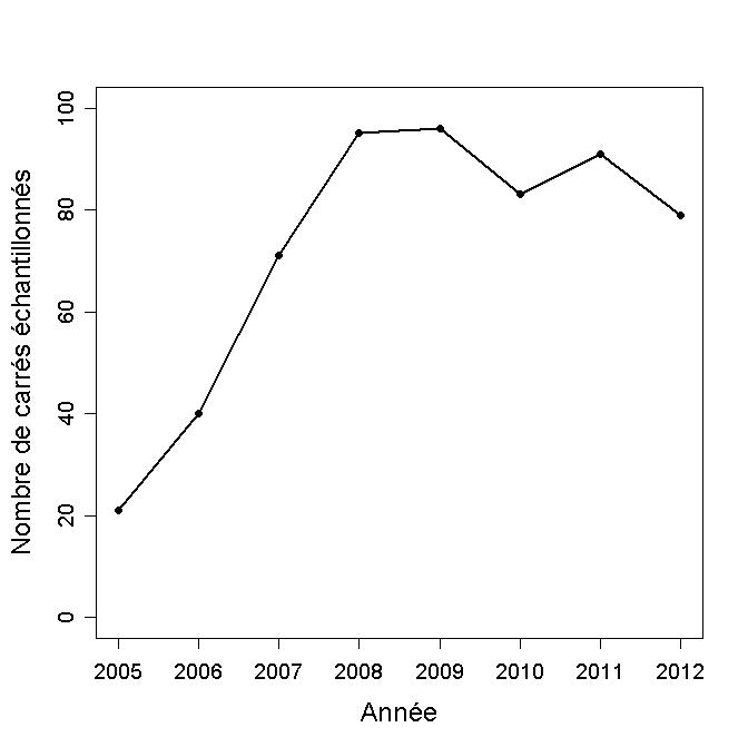 http://files.biolovision.net/observatoire-rapaces.lpo.fr/userfiles/bulletins/201315NombreCarrsGraph.jpg