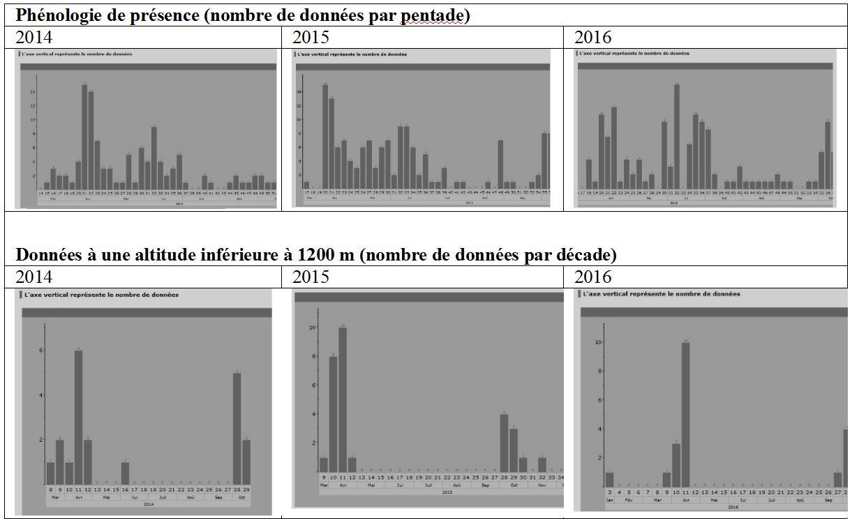 http://files.biolovision.net/www.faune-auvergne.org/userfiles/MERLEAPLASTRON/PHENOLOGIE.JPG