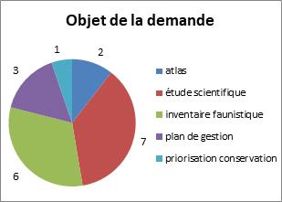 http://files.biolovision.net/www.faune-guyane.fr/userfiles/Documentsdivers/UtilisationdesdonnesFGfig1211219.jpg