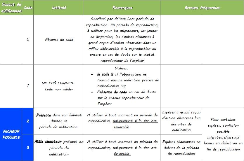 http://files.biolovision.net/www.faune-lorraine.org/userfiles/codesatlas/1.jpg