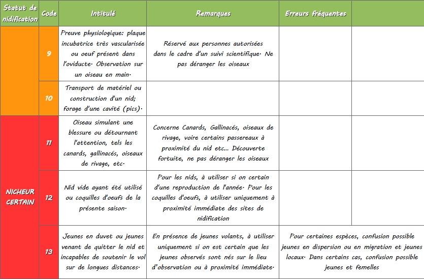 http://files.biolovision.net/www.faune-lorraine.org/userfiles/codesatlas/3.jpg
