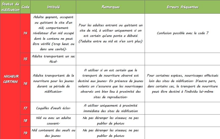 http://files.biolovision.net/www.faune-lorraine.org/userfiles/codesatlas/4.jpg
