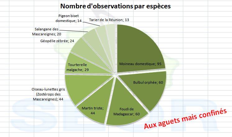 http://files.biolovision.net/www.faune-reunion.fr/userfiles/ACASA/nbresp25avr.JPG