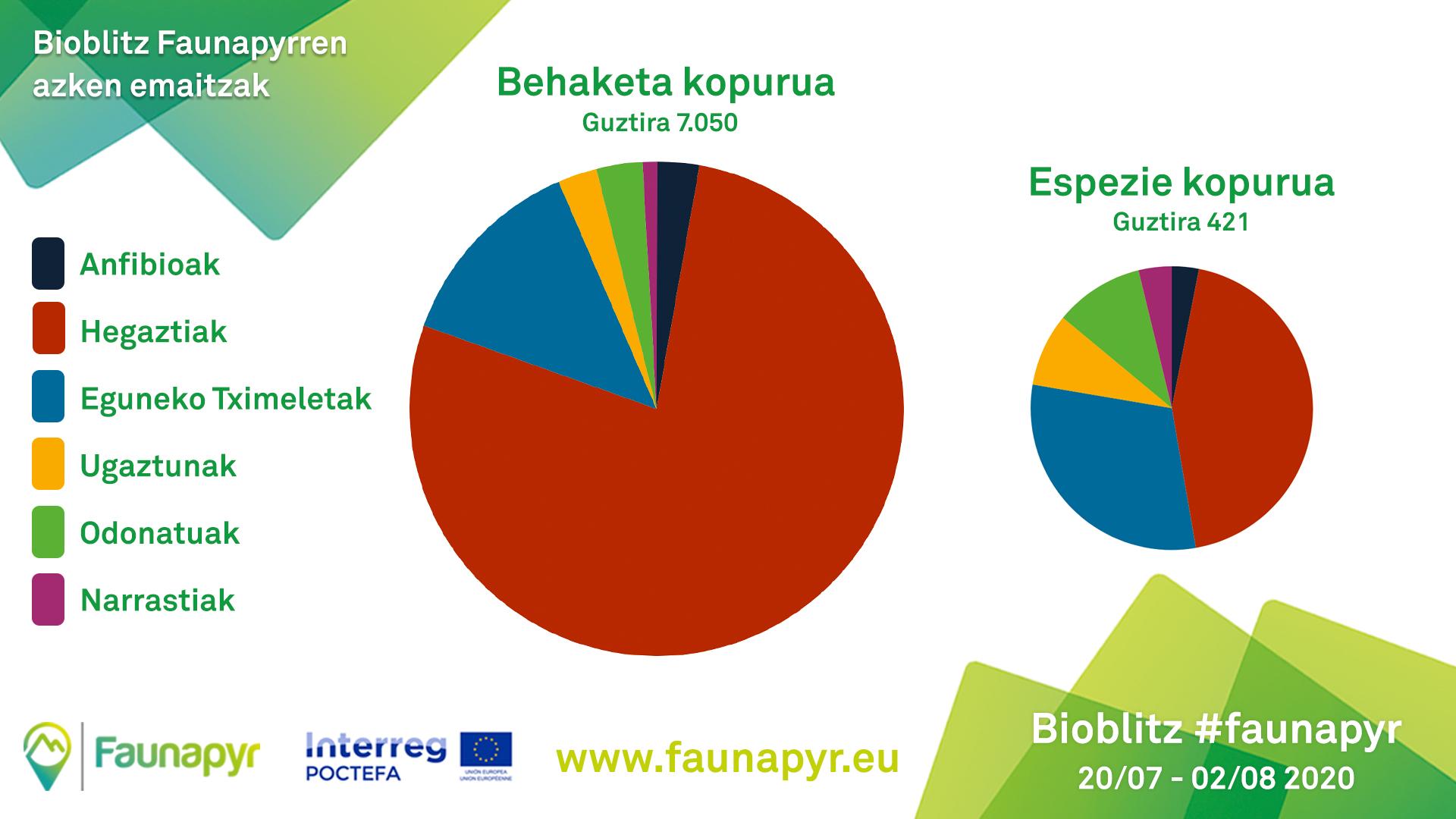 http://files.biolovision.net/www.ornitho.eus/userfiles/EUS-Graficos-Resultados-Bioblitz.jpg